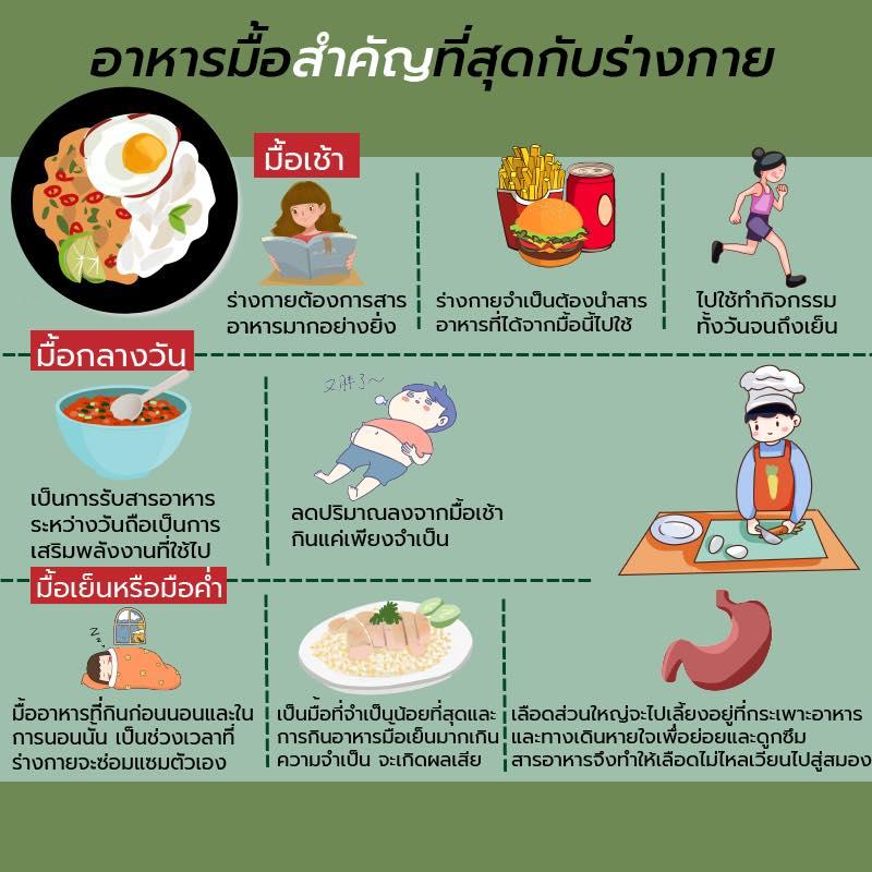 อาหารมื้อสำคัญที่สุดกับร่างกาย